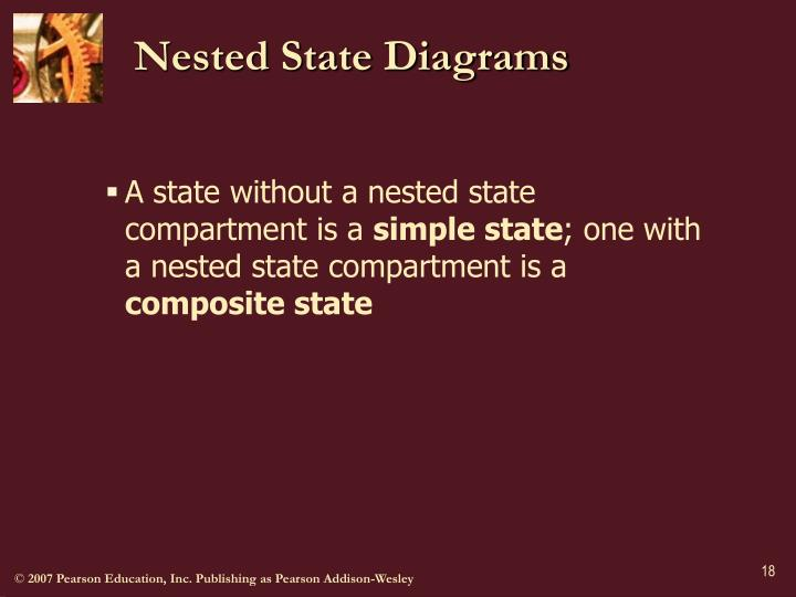 Nested State Diagrams