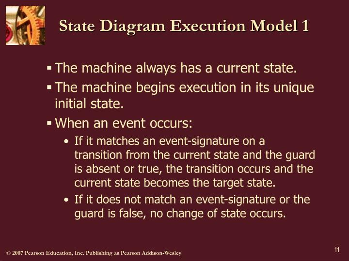 State Diagram Execution Model 1