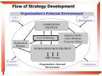 flow of strategy development