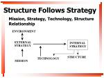 mission strategy technology structure relationship