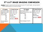 5 th 6 th grade grading comparison1