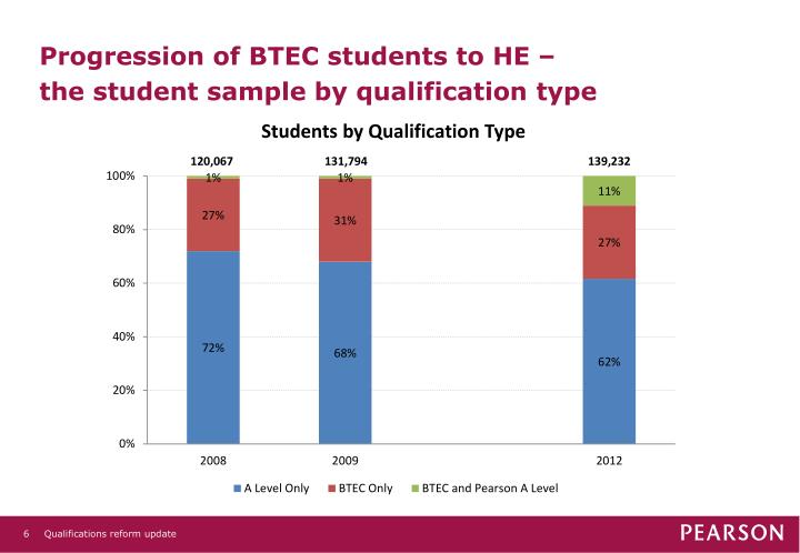 Progression of BTEC students to HE –