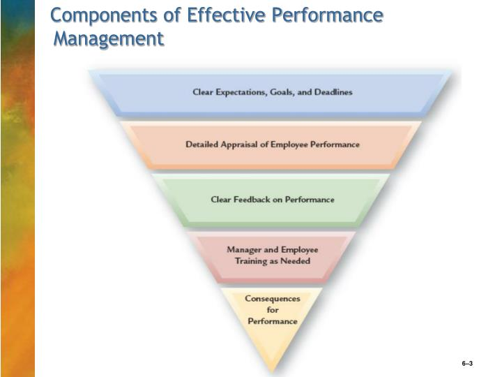 three components of an effective performance management Performance tracking is a good idea, but there is no single formula for  there  are, however, three key essential elements for all organizations to consider   data is used extensively for vigorous performance management.