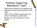 evidence supporting mendeleev s table