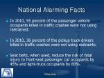 national alarming facts