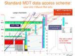 standard mdt data access scheme use lvl1 muon roi info