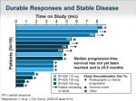 durable responses and stable disease