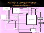 dfd level 1 decomposition stores management process