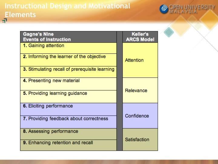 Instructional Design and Motivational Elements