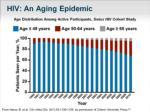 hiv an aging epidemic