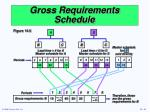 gross requirements schedule