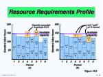 resource requirements profile