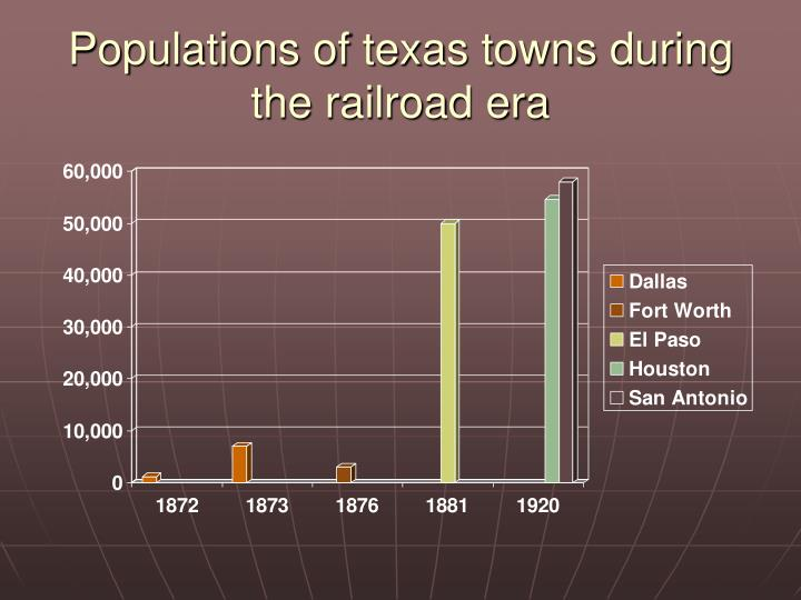 Populations of texas towns during the railroad era
