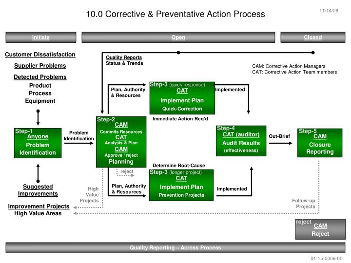 10 0 corrective preventative action process n.