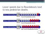 lower speeds due to roundabouts lead to less pedestrian deaths