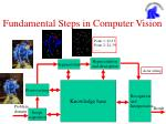 fundamental steps in computer vision