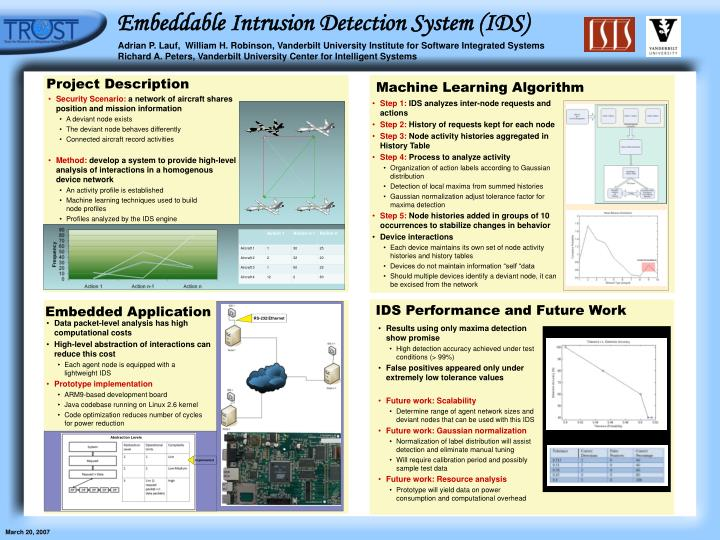 embeddable intrusion detection system ids n.
