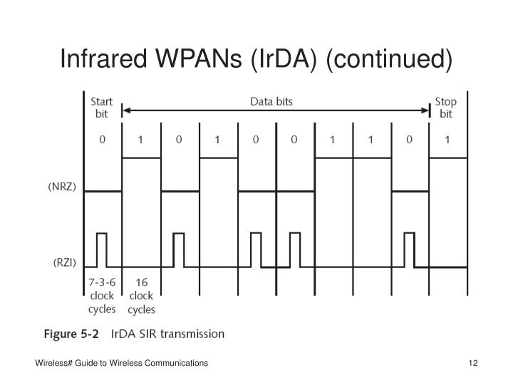 Infrared WPANs (IrDA) (continued)