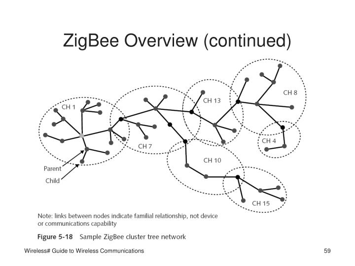 ZigBee Overview (continued)