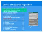 drivers of corporate reputation