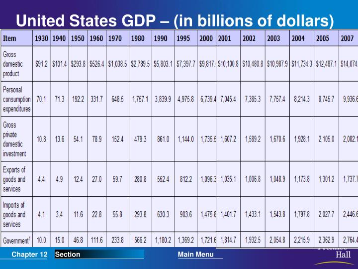 United States GDP – (in billions of dollars)