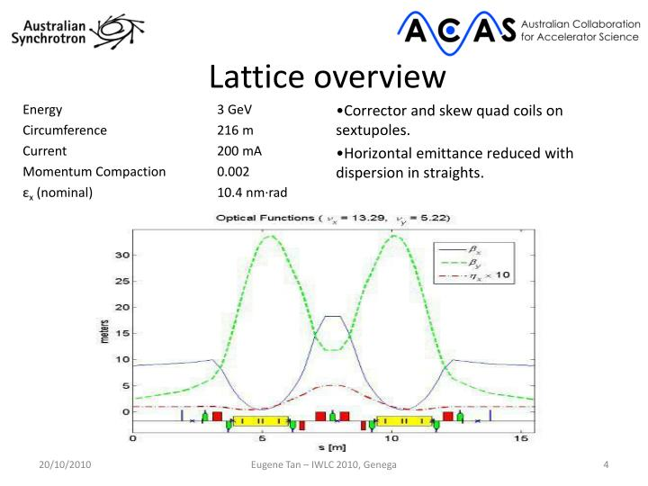 Lattice overview