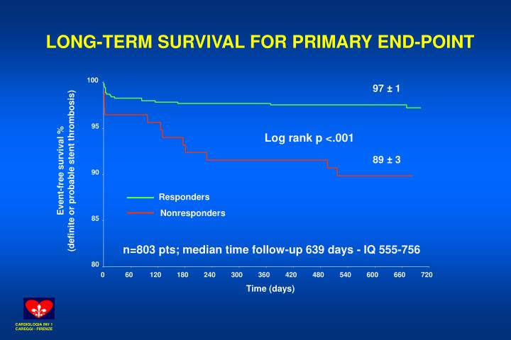 LONG-TERM SURVIVAL FOR PRIMARY END-POINT
