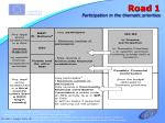 road 1 participation in the thematic priorities