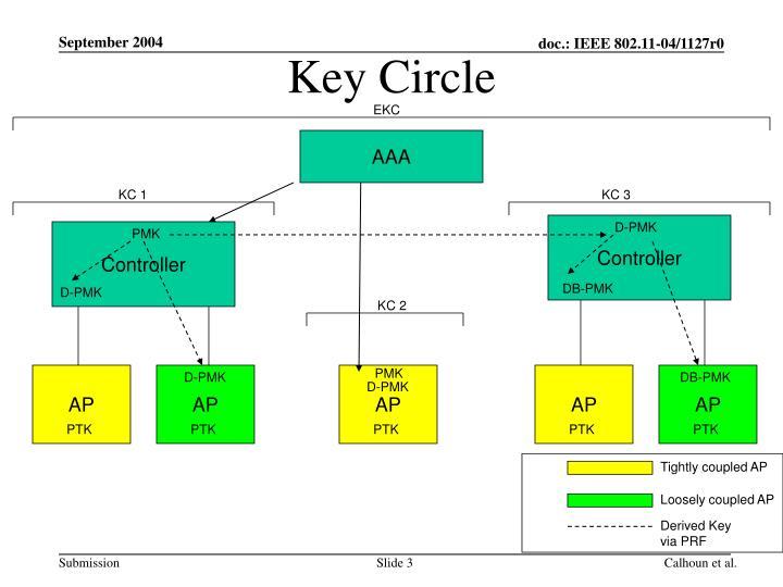 Key circle