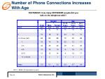 number of phone connections increases with age