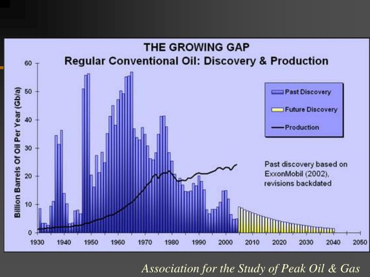 Association for the Study of Peak Oil & Gas