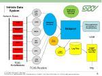 vehicle data system