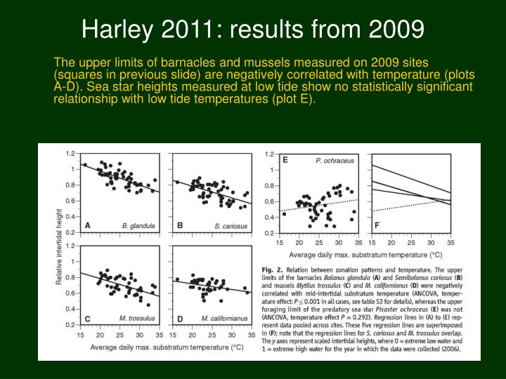 Harley 2011: results from 2009