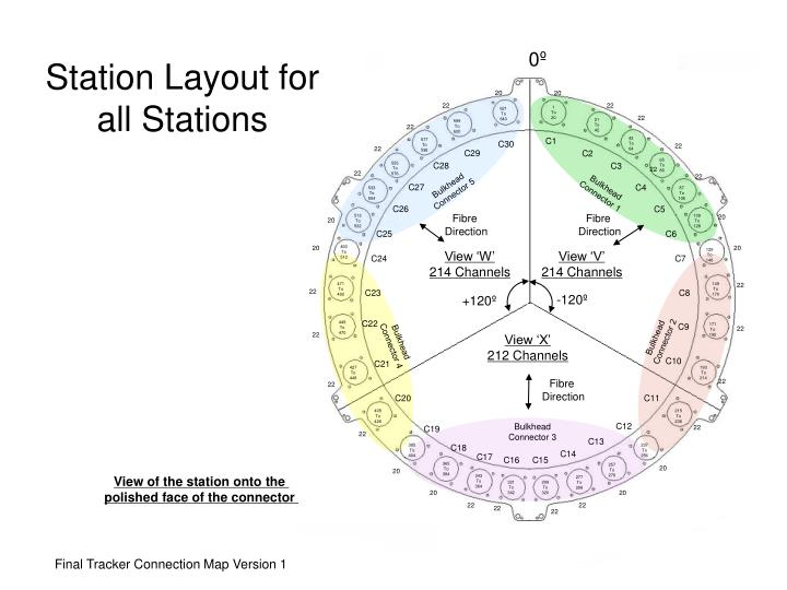 station layout for all stations n.