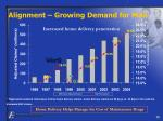 alignment growing demand for mail