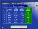 alignment retail network management