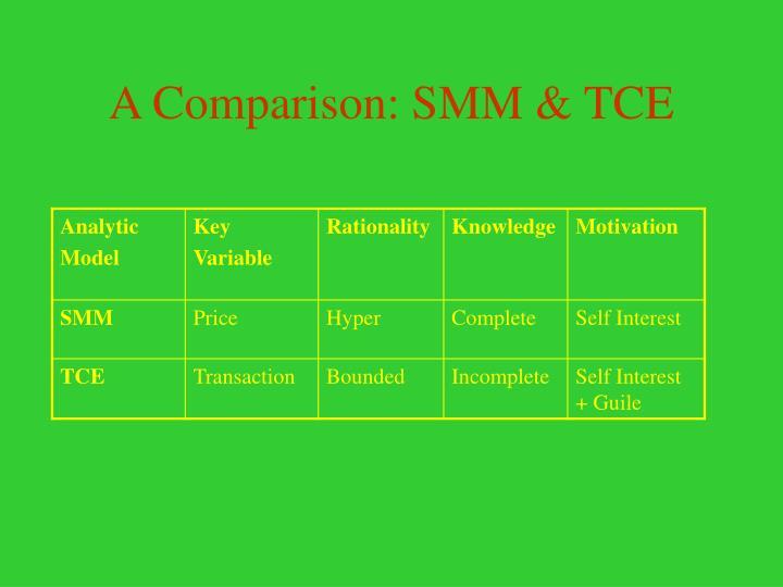 A Comparison: SMM & TCE