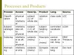processes and products