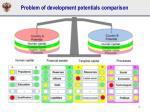 problem of development potentials comparison