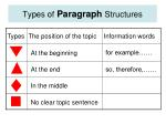 types of paragraph structures