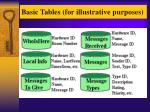 basic tables for illustrative purposes