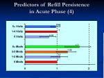 predictors of refill persistence in acute phase 4