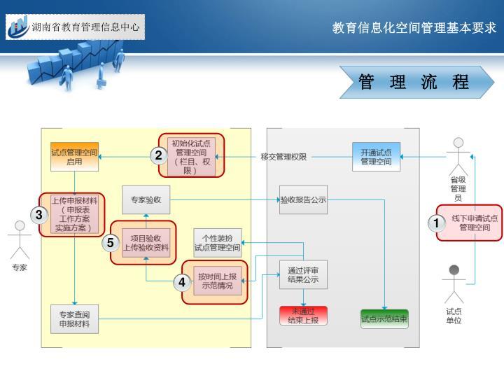 教育信息化空间管理基本要求