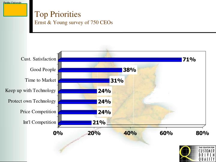 top priorities ernst young survey of 750 ceos n.