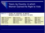 years by country in which women gained the right to vote