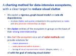a charting method for data intensive ecosystems with a clear target to reduce visual clutter