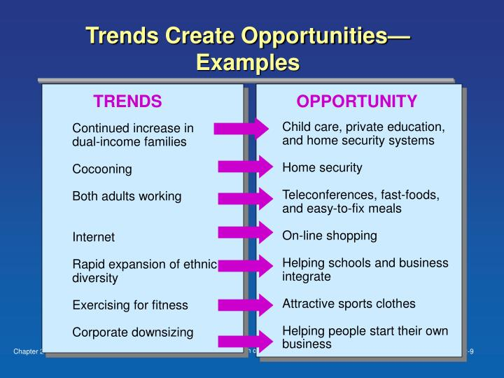Trends Create Opportunities—Examples