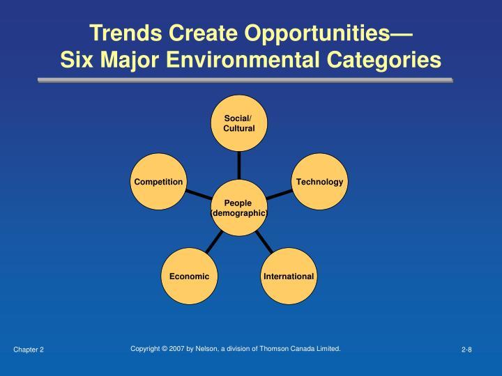 Trends Create Opportunities—
