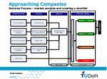 approaching companies decision process market analysis and creating a shortlist