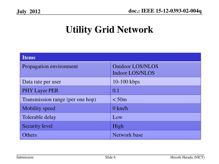 PPT - Project: IEEE P802.15 Working Group for Wireless ...